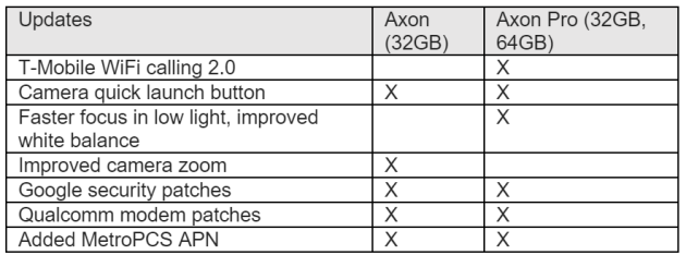 zte_axon_pro_software_update_december_2015